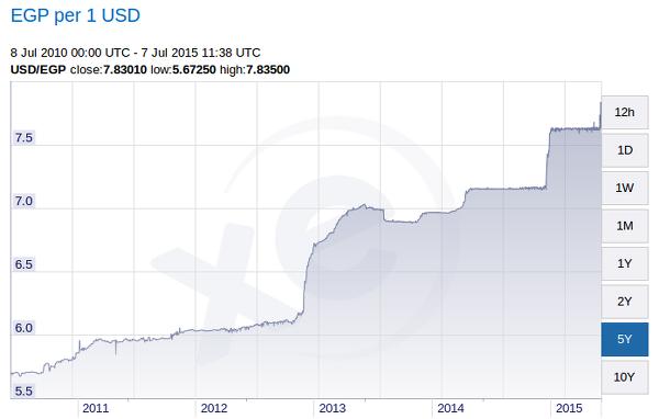 График курса египетского фунта к доллару за пять лет